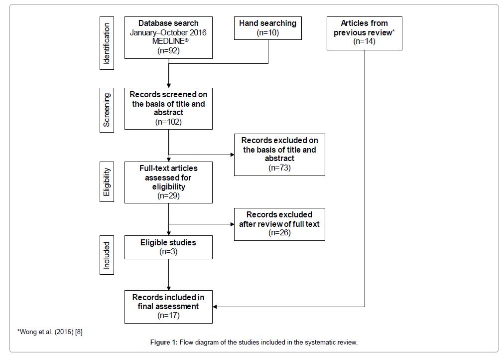 clinical-experimental-cardiology-Flow-diagram
