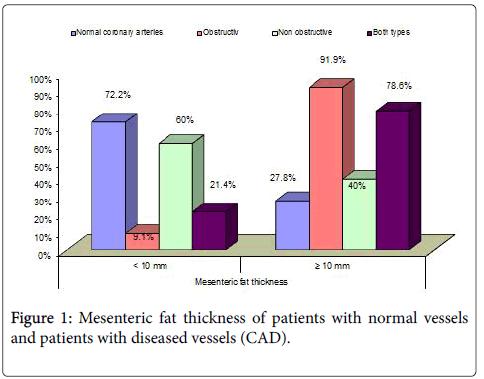 clinical-experimental-cardiology-Mesenteric-fat