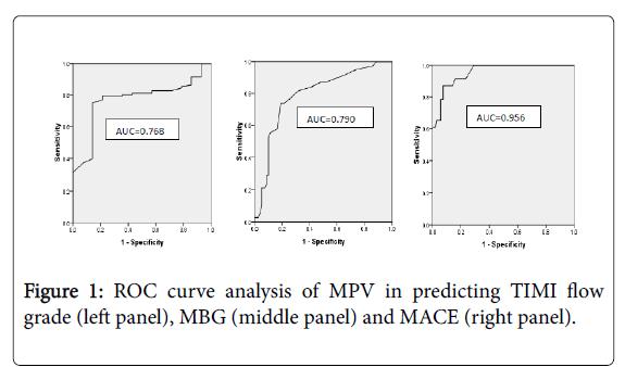 clinical-experimental-cardiology-curve-analysis
