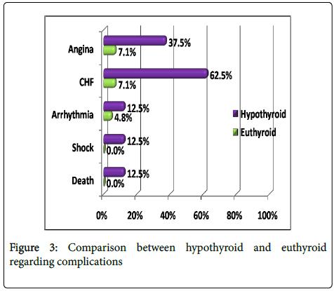 clinical-experimental-cardiology-hypothyroid-euthyroid