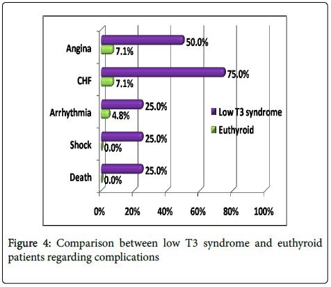 clinical-experimental-cardiology-syndrome-euthyroid