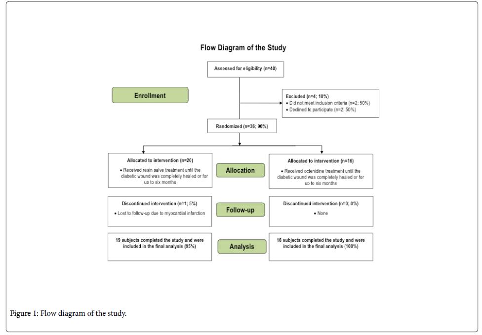 clinicalexperimentaldermatologyFlow   diagram