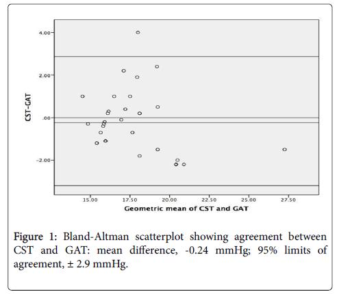 clinical-experimental-ophthalmology-Bland-Altman