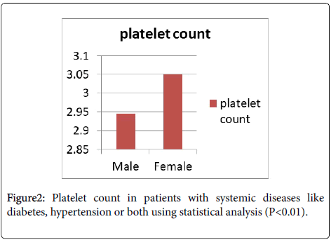 Analysis of Platelet Count in Patients with Bleeding Gums