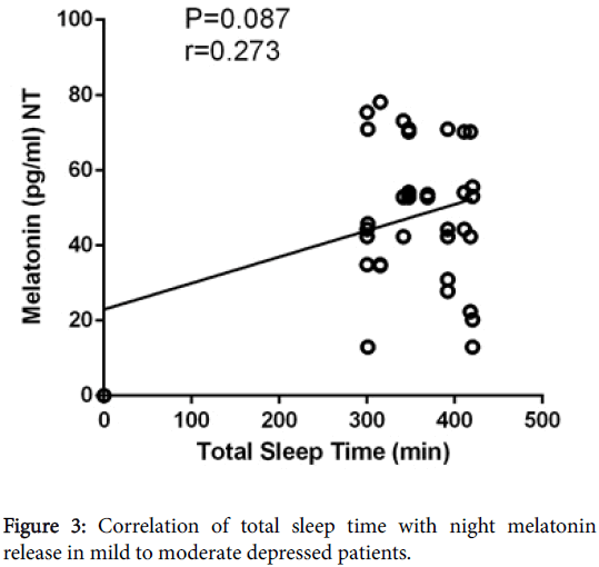 clinical-experimental-pharmacology-Correlation-total-sleep