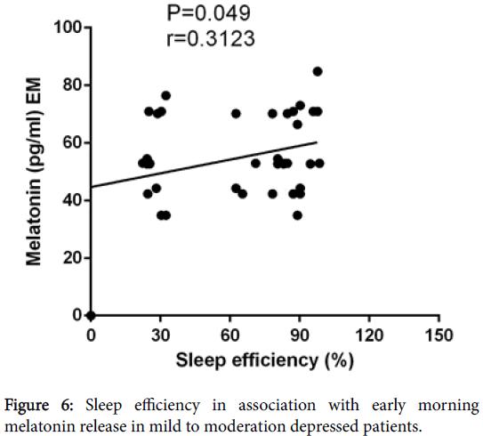 clinical-experimental-pharmacology-Sleep-efficiency