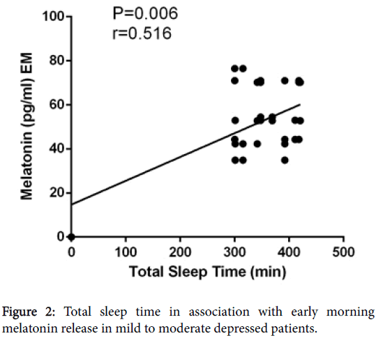 clinical-experimental-pharmacology-Total-sleep-time