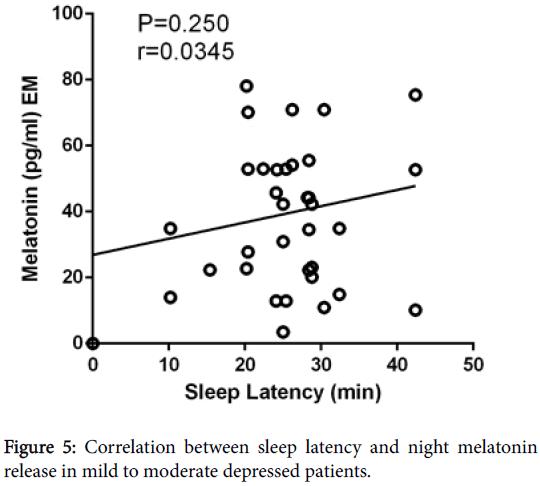 clinical-experimental-pharmacology-night-melatonin