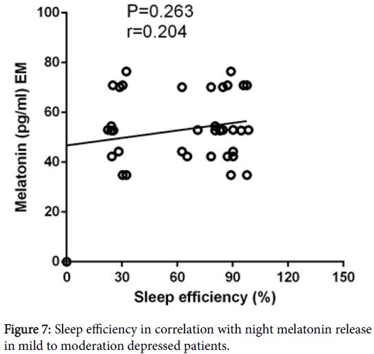 clinical-experimental-pharmacology-night-melatonin-release