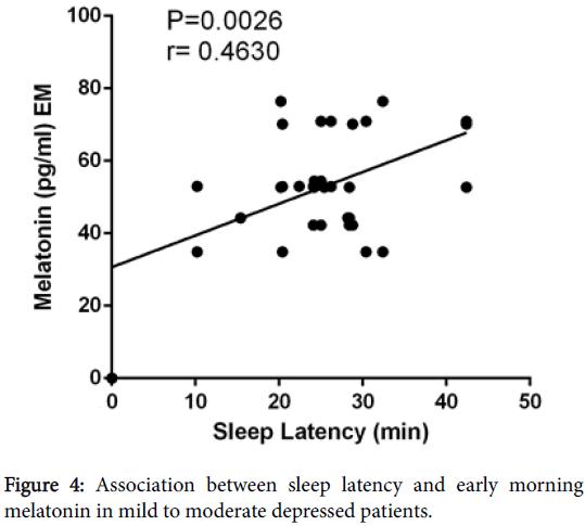 clinical-experimental-pharmacology-sleep-latency-early