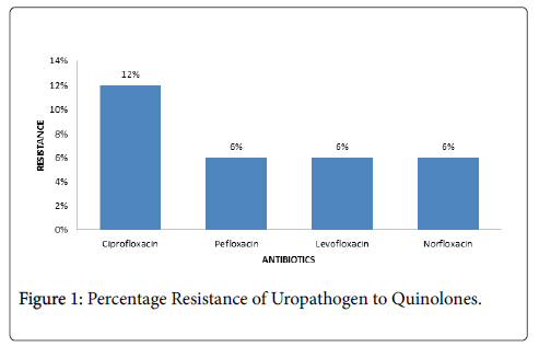 clinical-microbiology-Percentage-Resistance