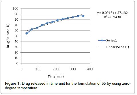 clinical-pharmacology-biopharmaceutics-formulation