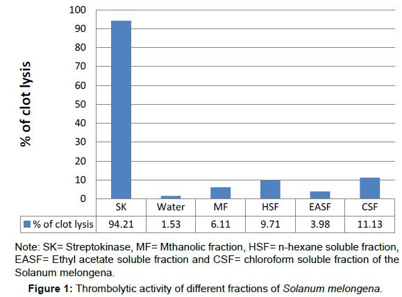 clinical-pharmacology-biopharmaceutics-fractions-Solanum-melongena