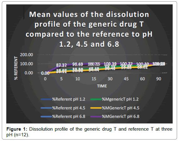 clinical-pharmacology-biopharmaceutics-generic-drug