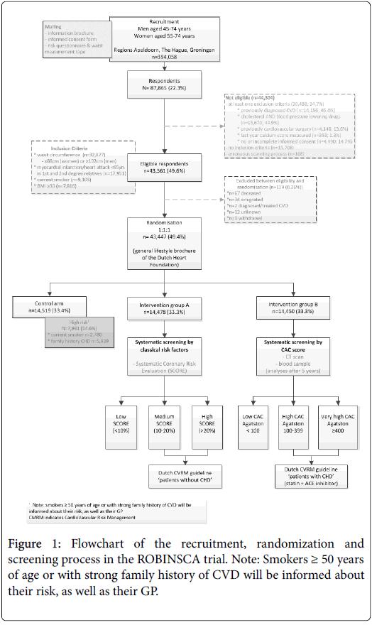 clinical-trials-randomization-9-361-g001
