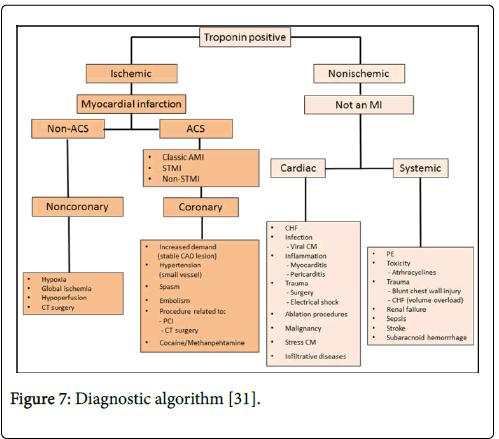 clinical-trials-therapy-Diagnostic-algorithm