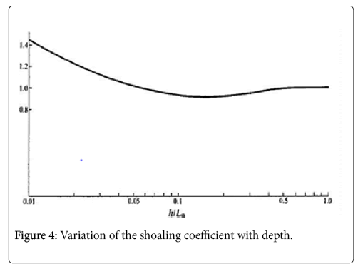 coastal-development-coefficient