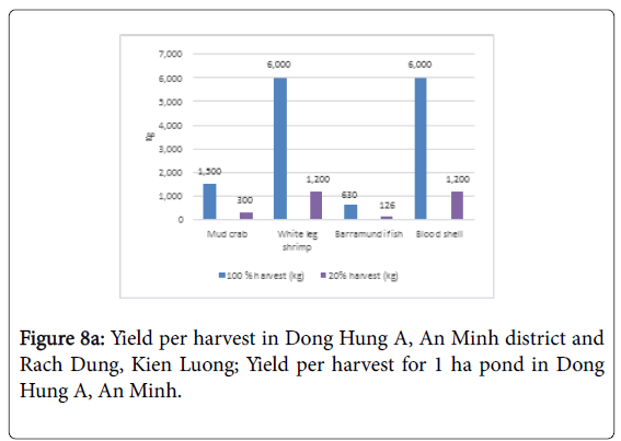 coastal-development-per-harvest