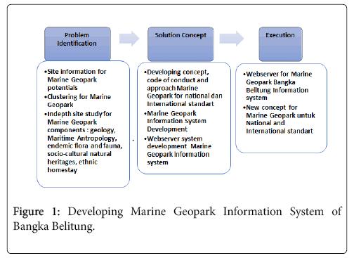 coastal-development-system