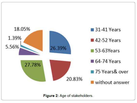 coastal-zone-management-age-stakeholders