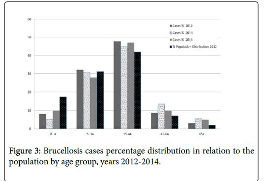 community-medicine-Brucellosis-cases