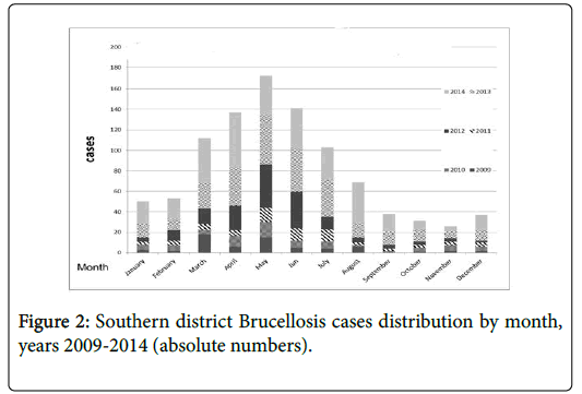 community-medicine-Brucellosis-cases-distribution