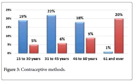 community-medicine-Contraceptive-methods