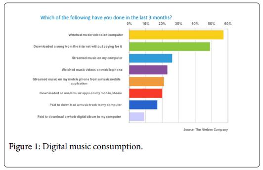 community-medicine-Digital-music-consumption