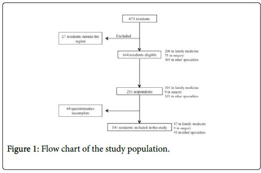 community-medicine-Flow-chart