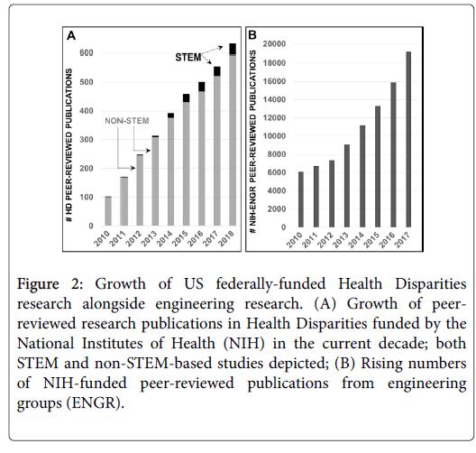 community-medicine-Health-Disparities