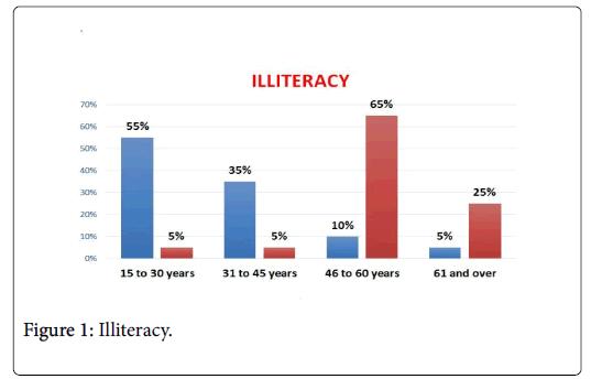 community-medicine-Illiteracy