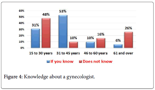 community-medicine-gynecologist