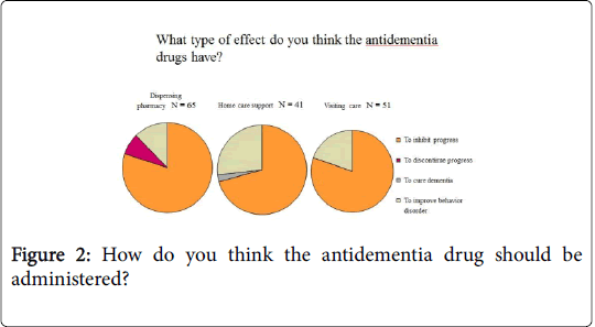 community-medicine-health-education-antidementia-drug