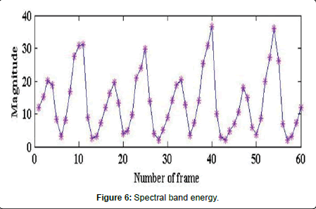 computer-science-systems-biology-Spectral-band