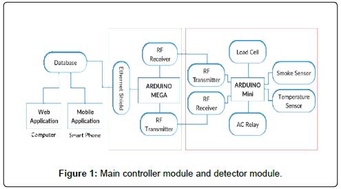 Connectier (Home Appliances Controlling System)