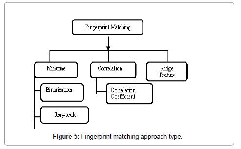 A Review on Fingerprints Recognition System