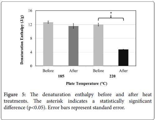 cosmetology-trichology-denaturation-bars