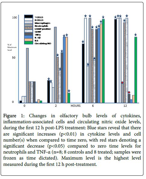 cytokine-biology-Changes-olfactory