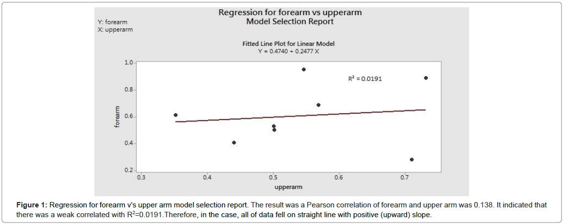 cytology-histology-forearm-pearson-correlation