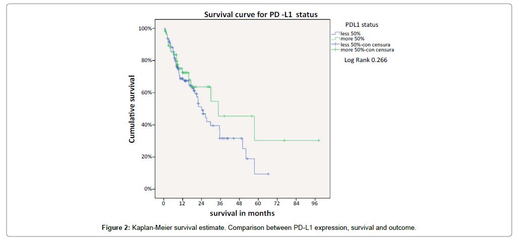 cytology-histology-survival-estimate