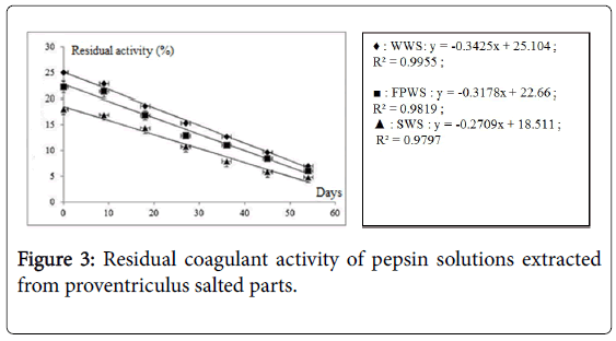 dairy-research-pepsin-solutions