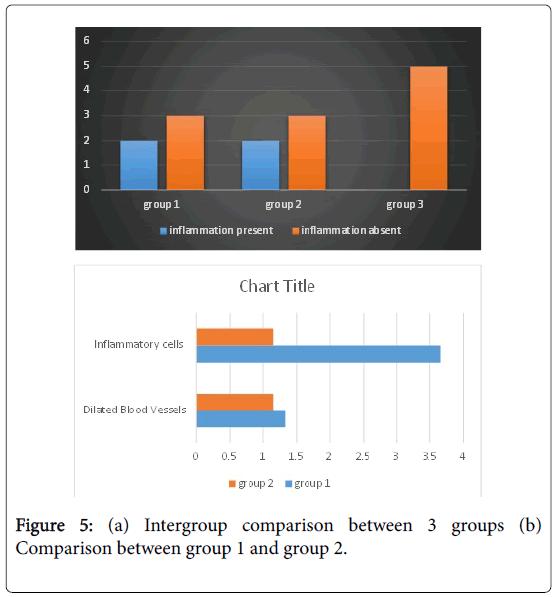 dentistry-Intergroup-comparison