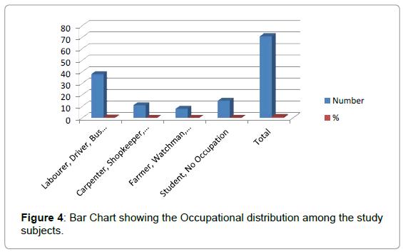dentistry-Occupational-distribution