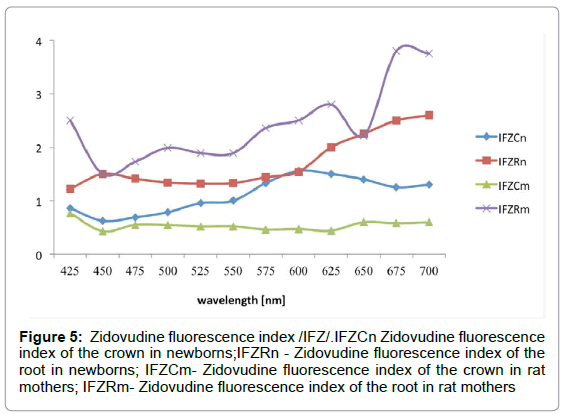 dentistry-Zidovudine-fluorescence