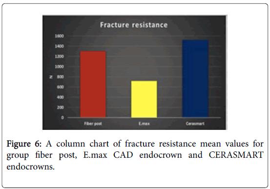 dentistry-column-chart