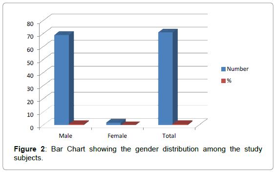 dentistry-gender-distribution