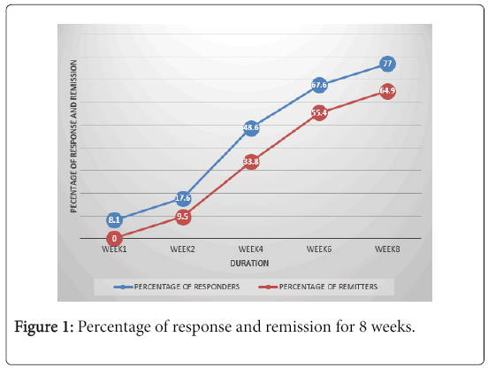 depression-and-anxiety-Percentage-response