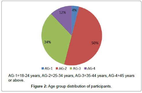 developing-drugs-Age-group