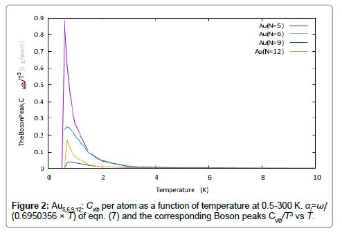 developing-drugs-Boson-peaks