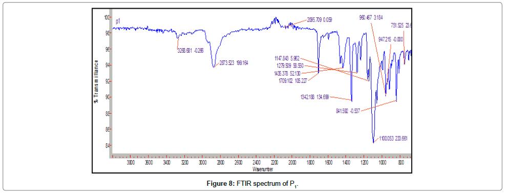 developing-drugs-FTIR-spectrum